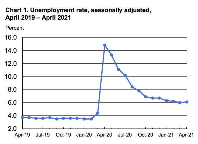 Dismal April Jobs Report Shows Rising Unemployment